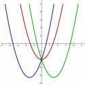 Cálculo Numérico raízes de funções – Método da Bissecção