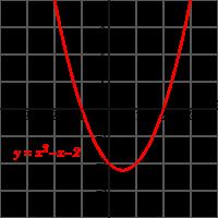 Função Polinomial do 2º Grau – Matemática